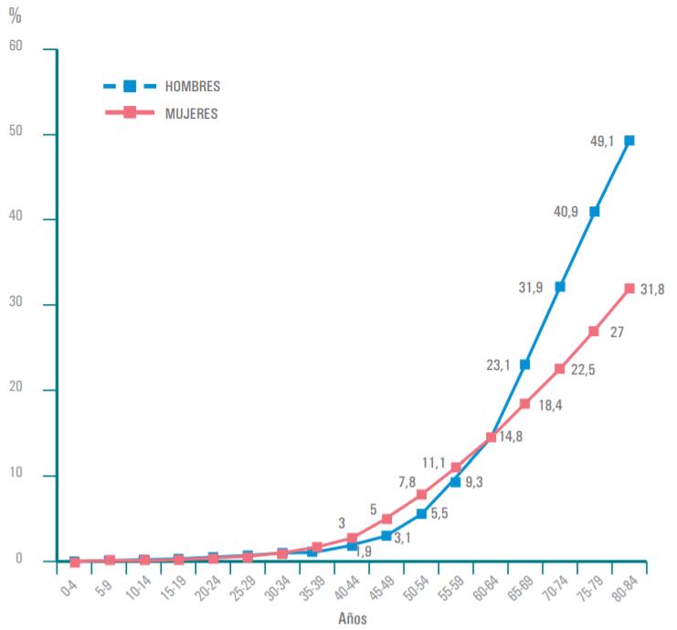 grafico probabilidad cancer