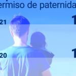 La prestación por paternidad y otros derechos del padre en 2021